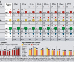 Cala il consenso per la Lega, crescono Pd e M5S. Conte batte tutti i leader, Speranza supera Meloni, ultimi Berlusconi e Renzi