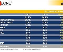 Fratelli d'Italia continua a crescere, in calo gli altri partiti